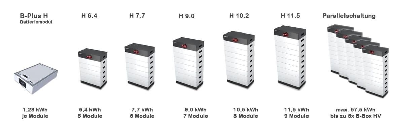 byd b plus h batteriemodul greenakku photovoltaik solaranlagen batterie akkus shop. Black Bedroom Furniture Sets. Home Design Ideas