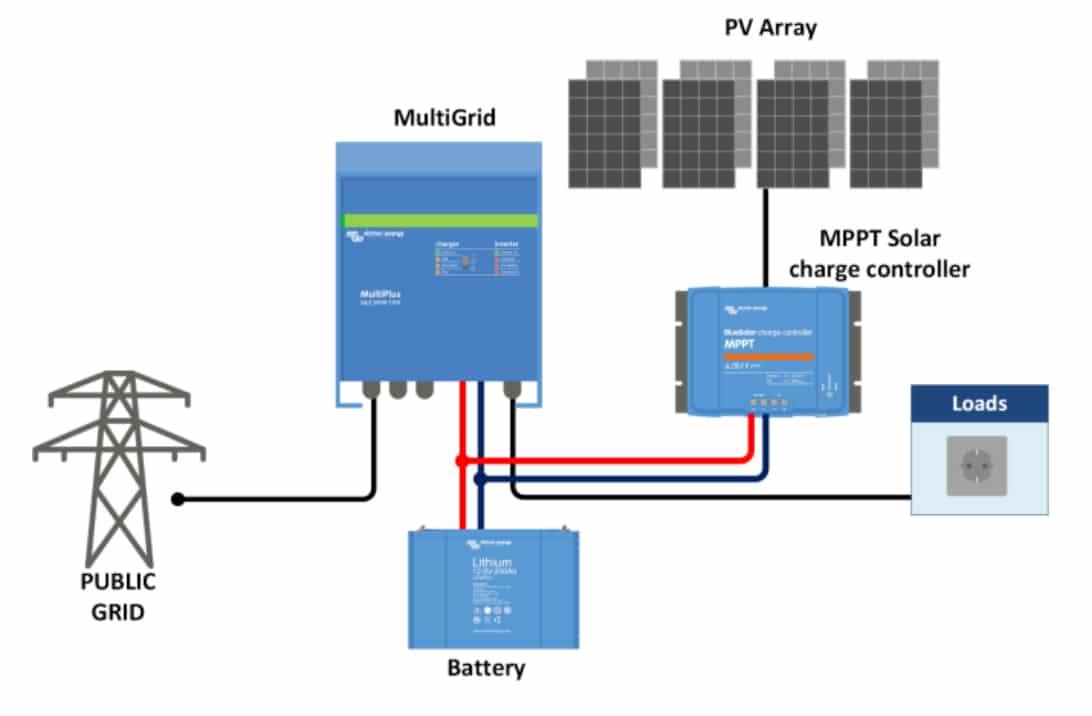 Victron Multigrid 24V 3kVA Speicherpaket 2 4kWh Victron