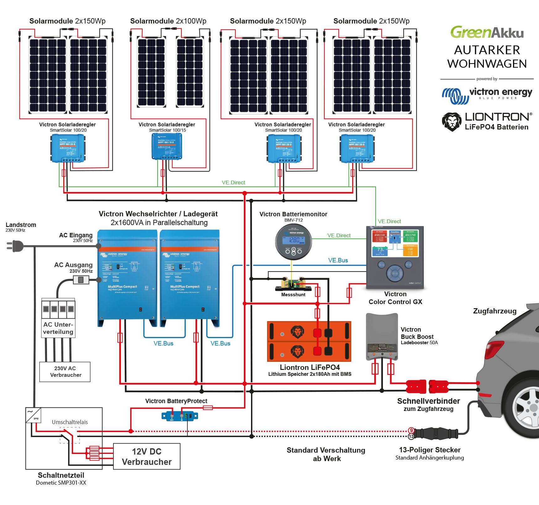 Solaranlagen auf dem Camper richtig auslegen und montieren - GreenAkku
